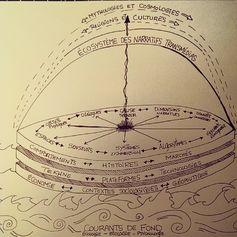 Transmedia Thinking Map